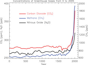 Atmospheric Greenhouse Gases Level